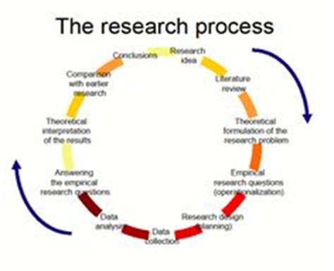 Importance of research proposal writing